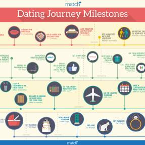 Secrets of the six month dating rule revealed